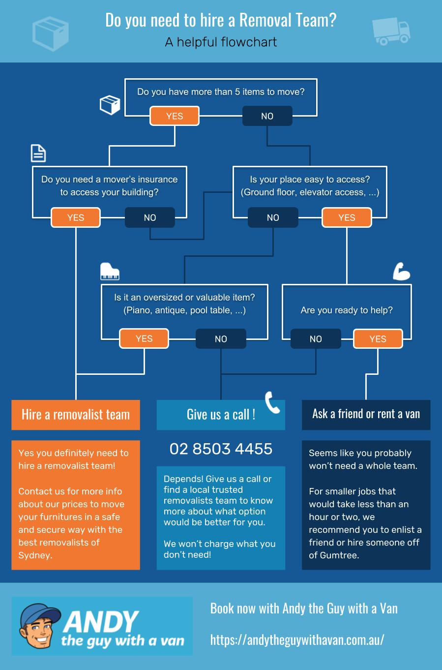 Do you need to hire a Removal Team - Infographic - Andy the guy